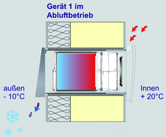 VentoTherm Wärmetauscherprinzip Aufwärmvorgang