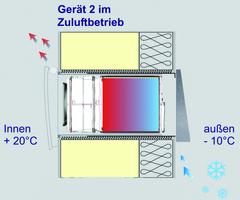VentoTherm Wärmetauscherprinzip Wärmetauschvorgang